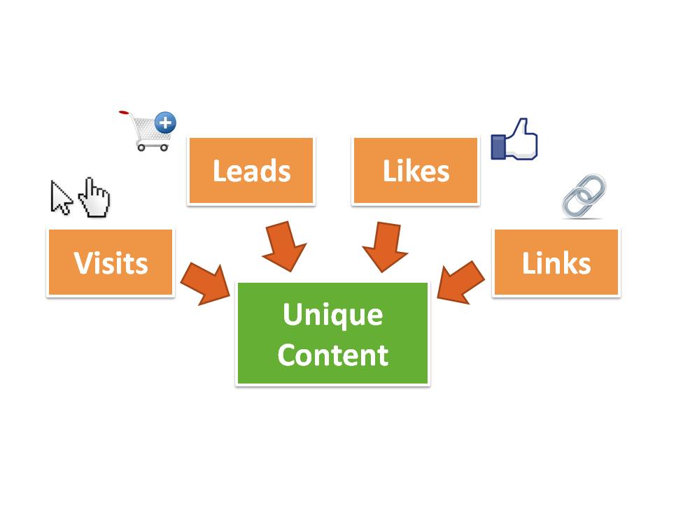 Content Marketing on the rise Werden Marketer zu Publishern
